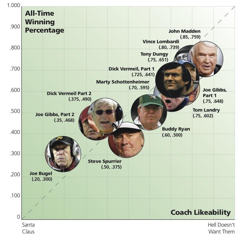 NFL Coaches